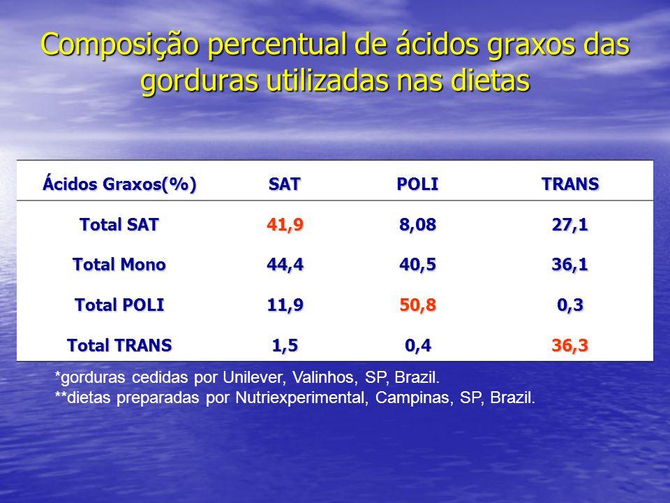 Composição percentual de ácidos graxos das gorduras utilizadas nas dietas