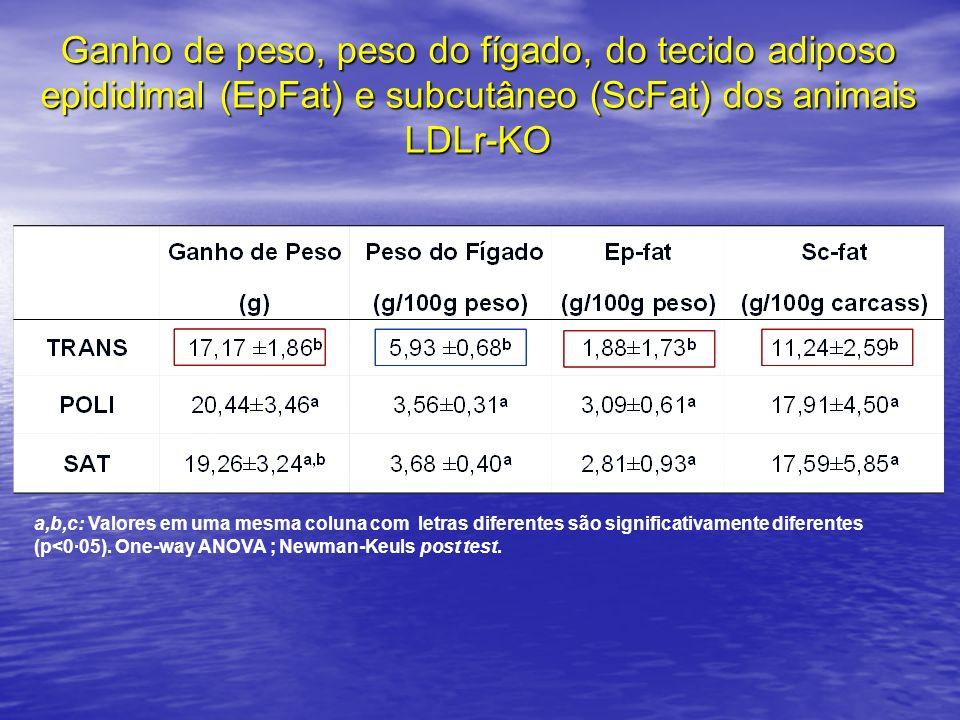 Ganho de peso, peso do fígado, do tecido adiposo epididimal (EpFat) e subcutâneo (ScFat) dos animais LDLr-KO
