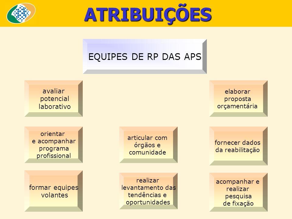 ATRIBUIÇÕES EQUIPES DE RP DAS APS avaliar potencial laborativo