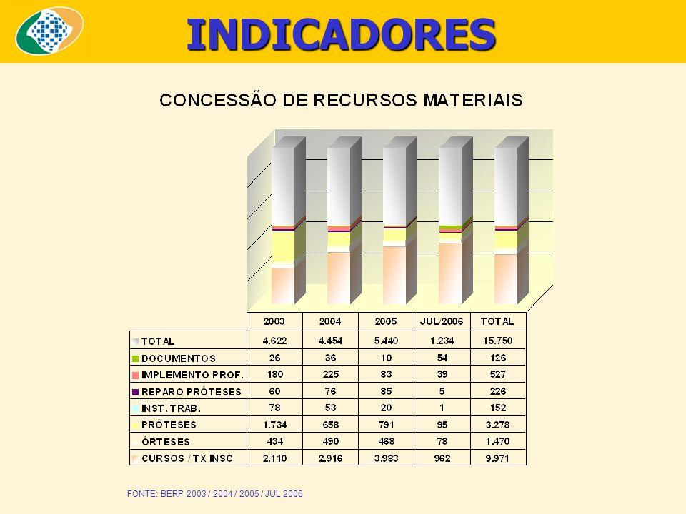 INDICADORES FONTE: BERP 2003 / 2004 / 2005 / JUL 2006