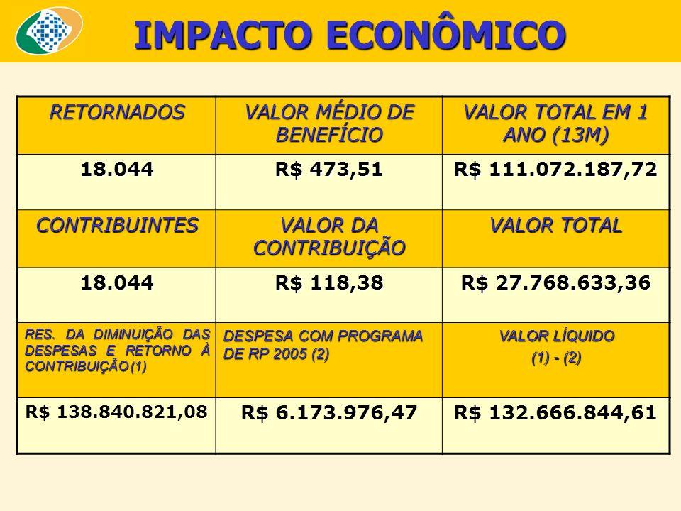 VALOR MÉDIO DE BENEFÍCIO