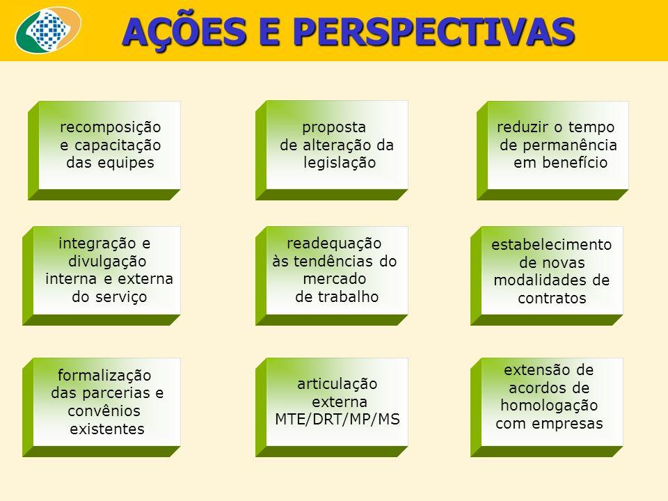AÇÕES E PERSPECTIVAS recomposição e capacitação das equipes proposta