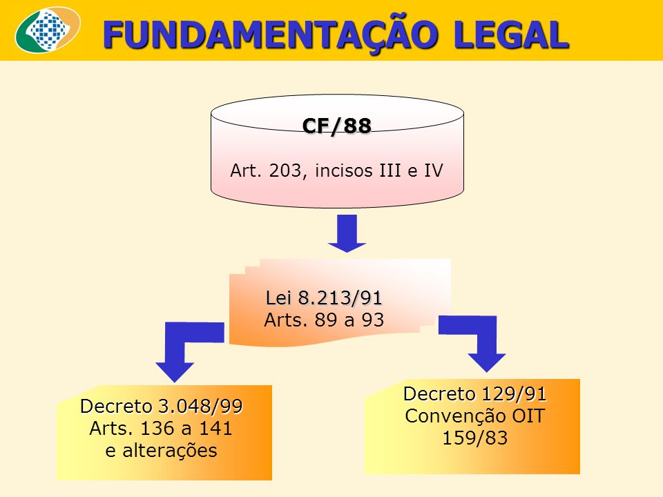 FUNDAMENTAÇÃO LEGAL CF/88 Lei 8.213/91 Arts. 89 a 93 Decreto 129/91