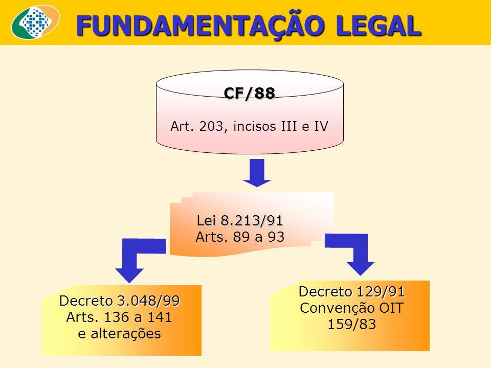 FUNDAMENTAÇÃO LEGAL CF/88 Lei 8.213/91 Arts. 89 a 93 Decreto 129/91