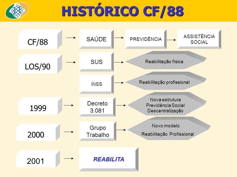 HISTÓRICO CF/88 CF/88 LOS/90 1999 2000 2001 SAÚDE SUS Decreto 3.081