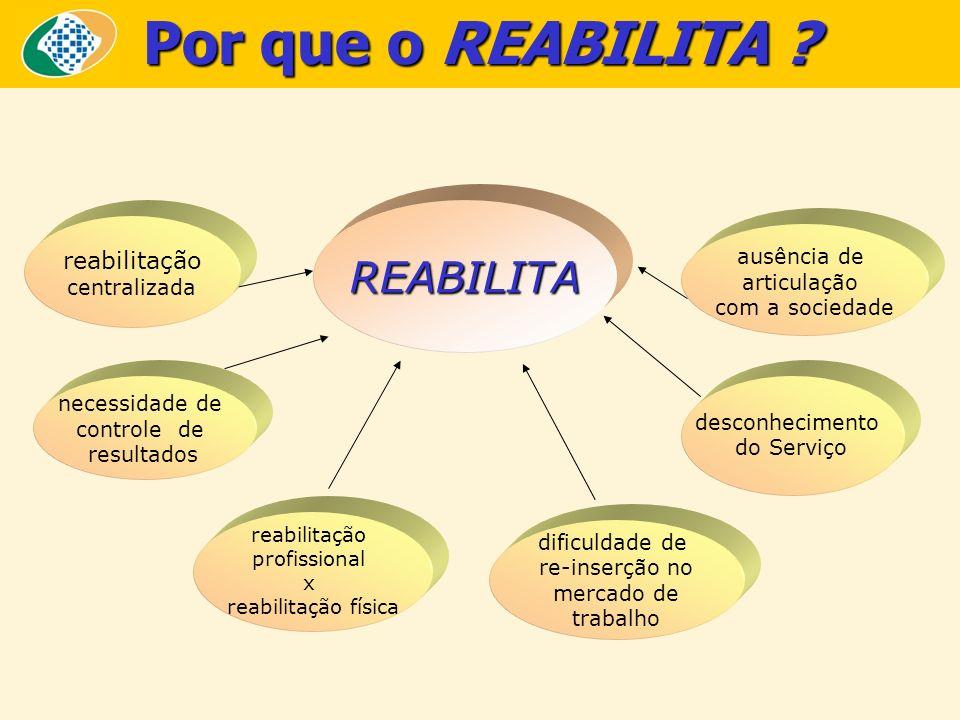 Por que o REABILITA REABILITA reabilitação ausência de centralizada