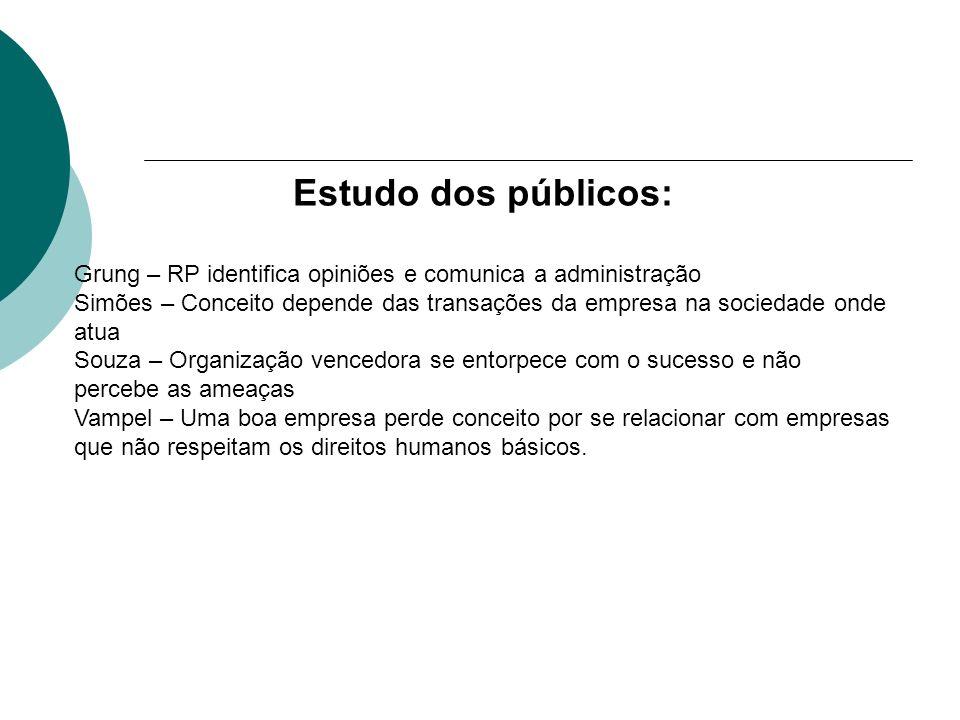 Estudo dos públicos:Grung – RP identifica opiniões e comunica a administração.