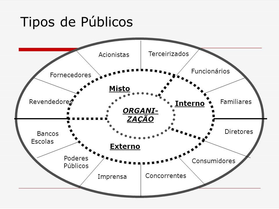 Tipos de Públicos Misto Interno ORGANI-ZAÇÃO Externo Acionistas
