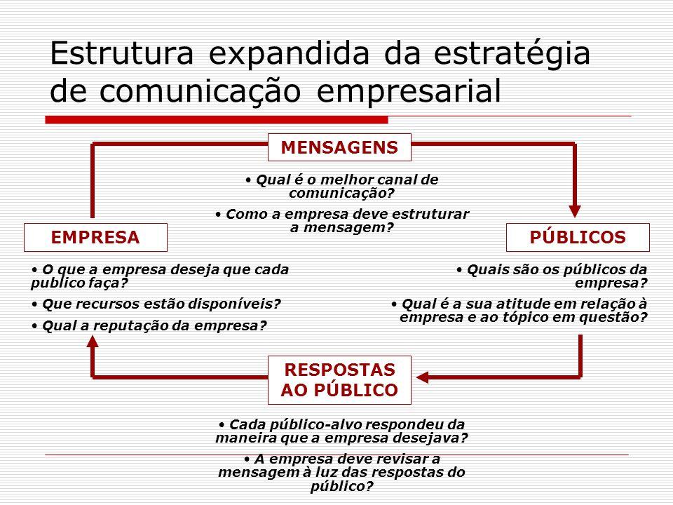 Estrutura expandida da estratégia de comunicação empresarial