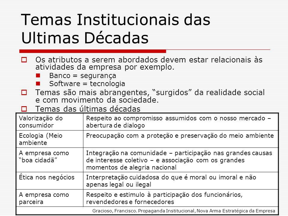 Temas Institucionais das Ultimas Décadas