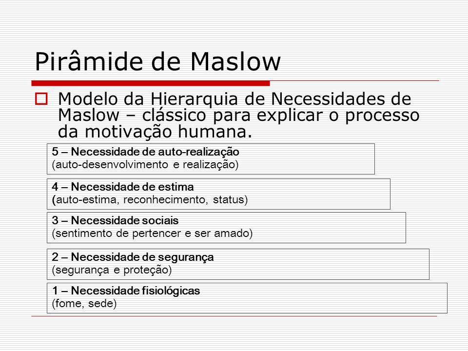 Pirâmide de Maslow Modelo da Hierarquia de Necessidades de Maslow – clássico para explicar o processo da motivação humana.