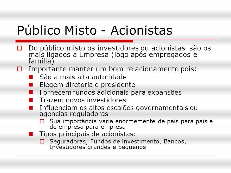Público Misto - Acionistas