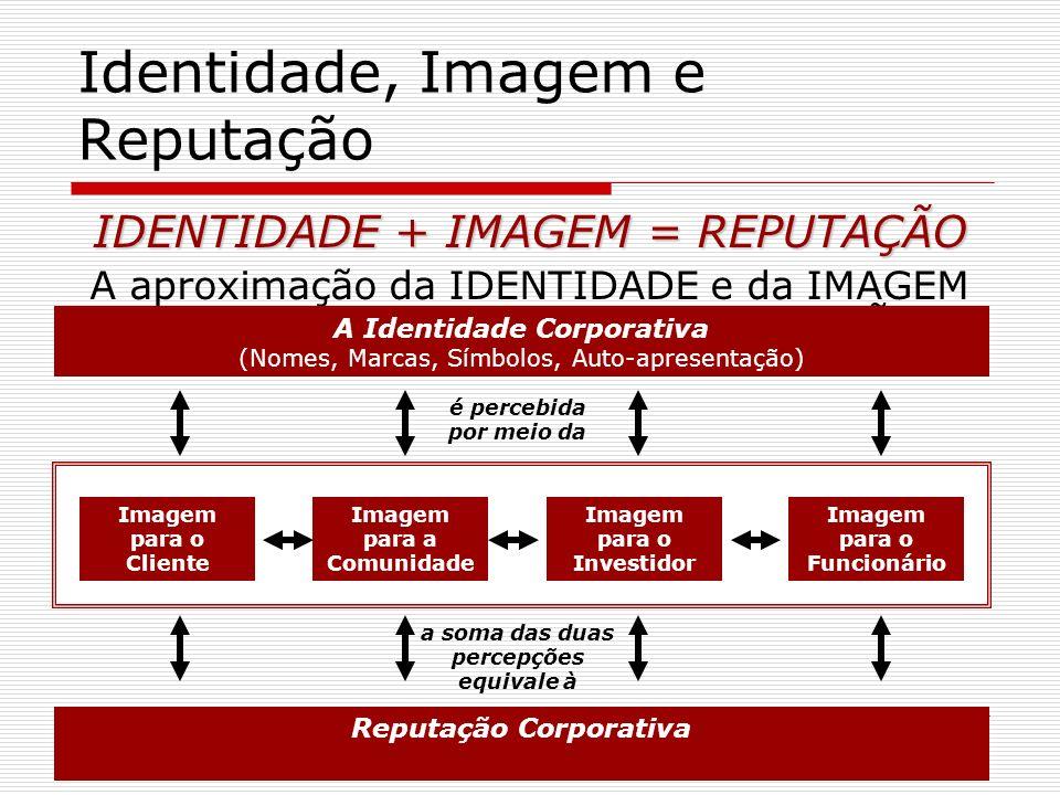 Identidade, Imagem e Reputação