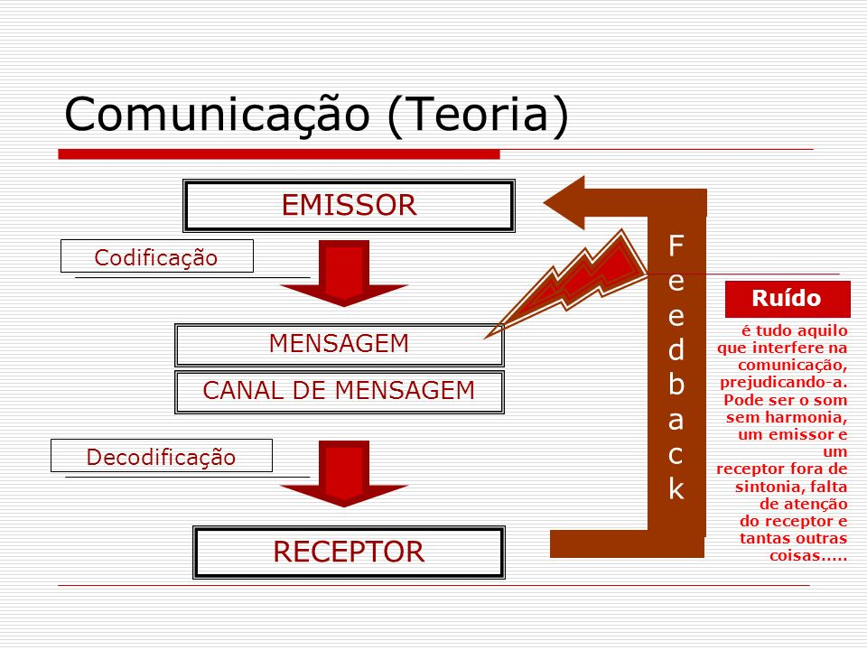 Comunicação (Teoria) EMISSOR Feedback RECEPTOR MENSAGEM