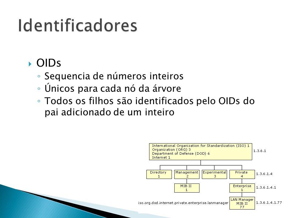 Identificadores OIDs Sequencia de números inteiros