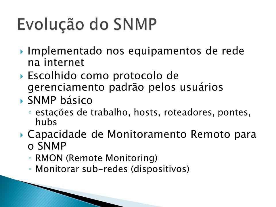 Evolução do SNMP Implementado nos equipamentos de rede na internet