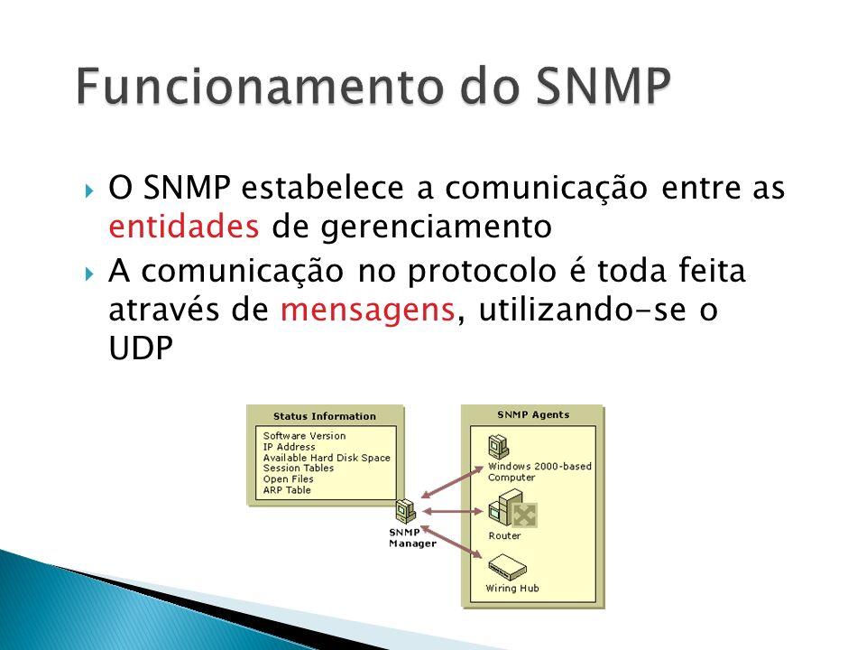 Funcionamento do SNMP O SNMP estabelece a comunicação entre as entidades de gerenciamento.