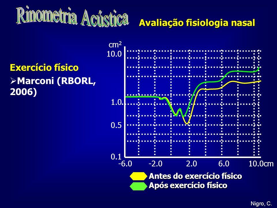 Rinometria Acústica Avaliação fisiologia nasal Exercício físico