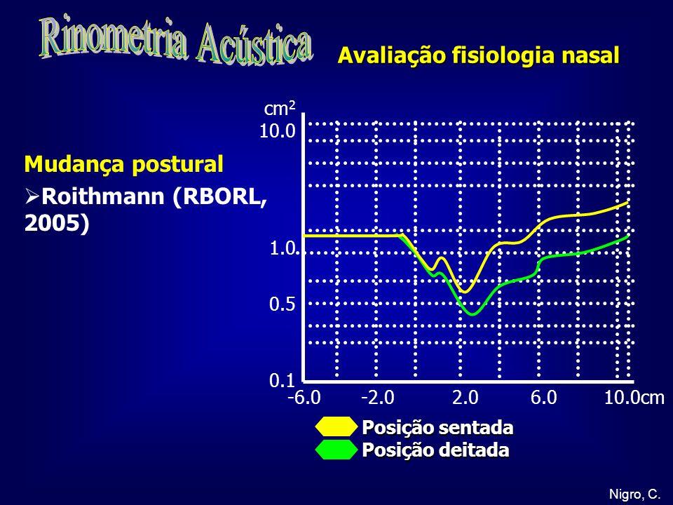 Rinometria Acústica Avaliação fisiologia nasal Mudança postural