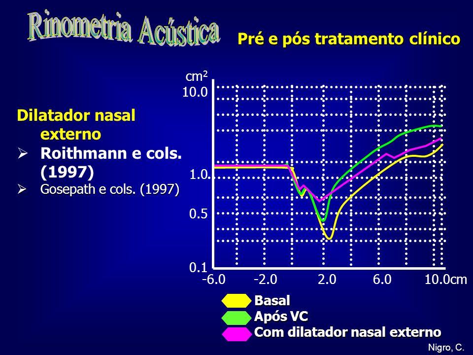 Rinometria Acústica Pré e pós tratamento clínico