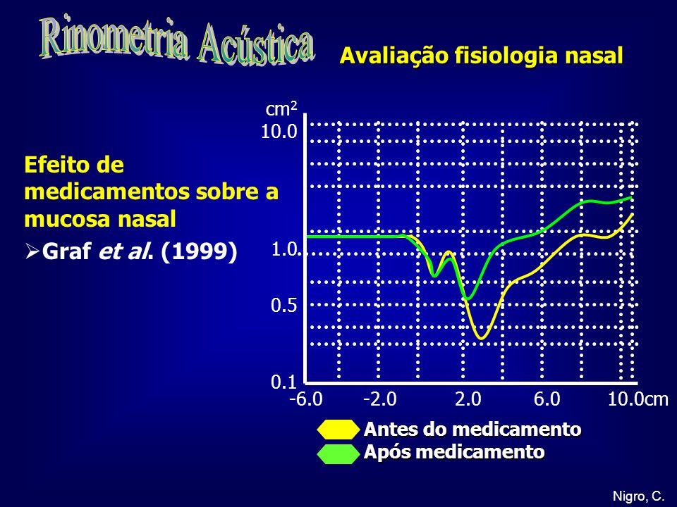 Rinometria Acústica Avaliação fisiologia nasal