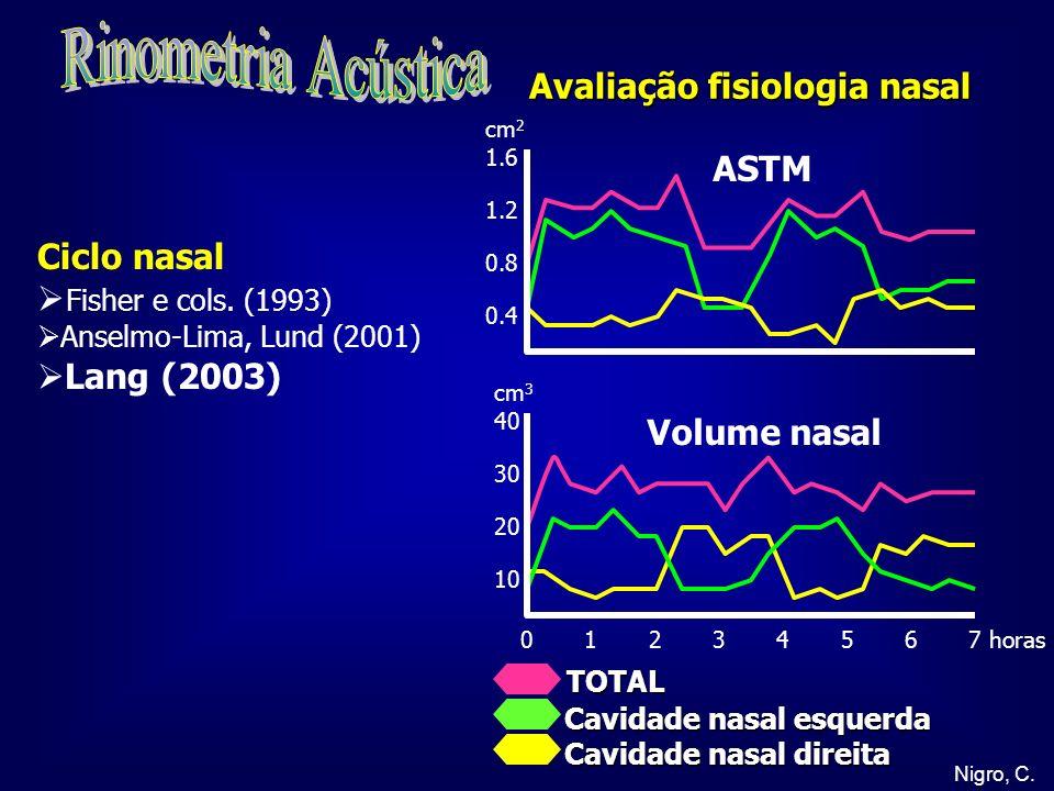 Rinometria Acústica Avaliação fisiologia nasal ASTM Ciclo nasal