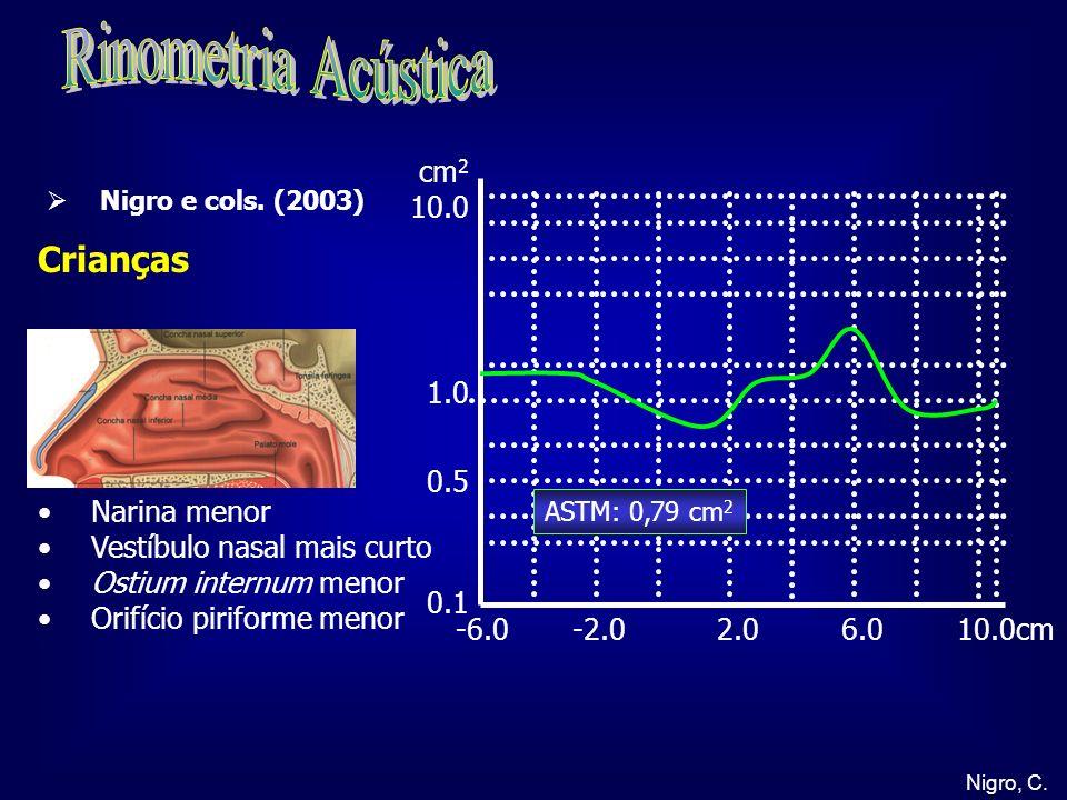Rinometria Acústica Crianças cm2 10.0 1.0 0.5 0.1 Narina menor