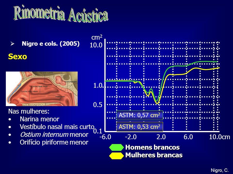 Rinometria Acústica Sexo cm2 10.0 1.0 0.5 0.1 Nas mulheres: