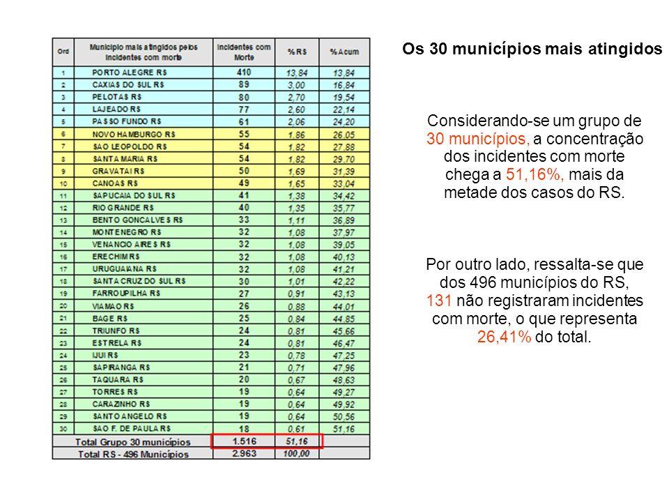 Os 30 municípios mais atingidos