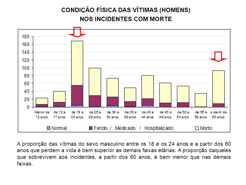 CONDIÇÃO FÍSICA DAS VÍTIMAS (HOMENS) NOS INCIDENTES COM MORTE