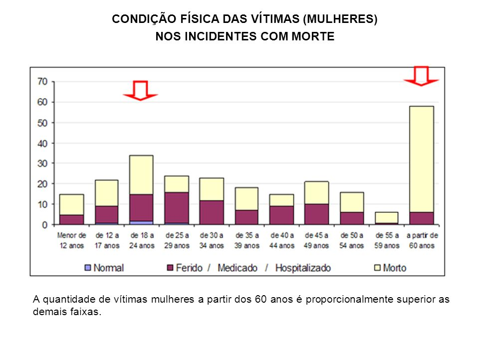 CONDIÇÃO FÍSICA DAS VÍTIMAS (MULHERES) NOS INCIDENTES COM MORTE