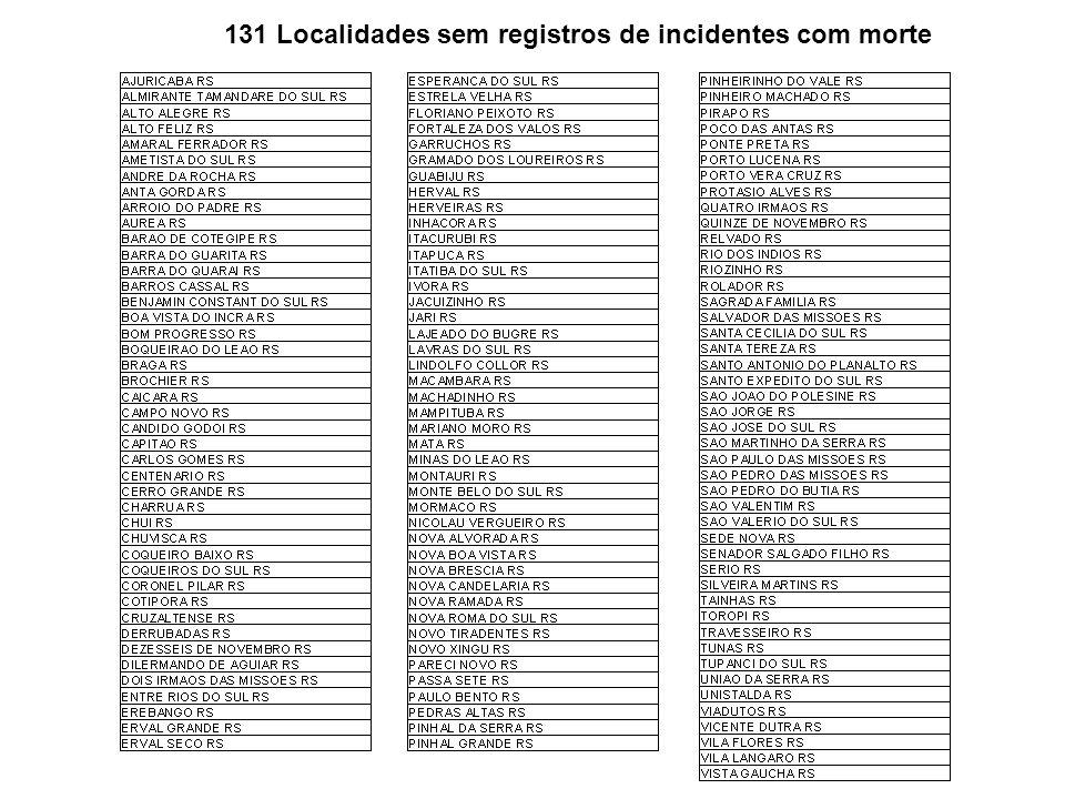 131 Localidades sem registros de incidentes com morte
