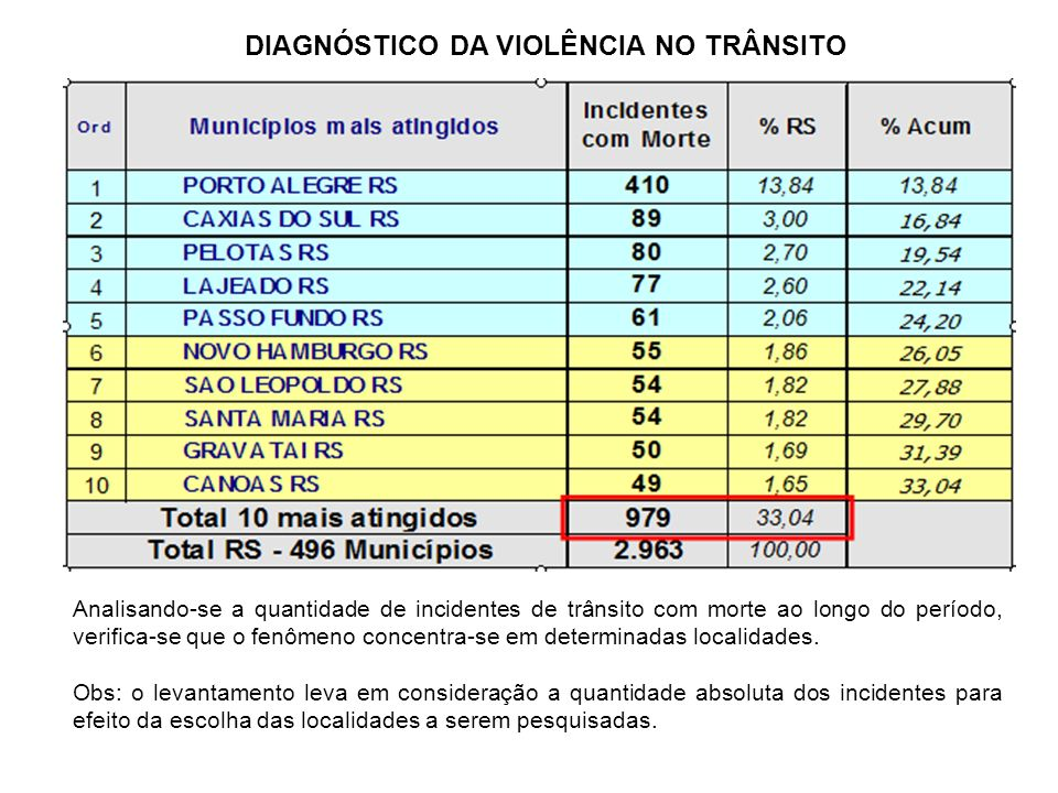 DIAGNÓSTICO DA VIOLÊNCIA NO TRÂNSITO