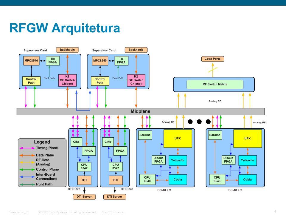 RFGW Arquitetura