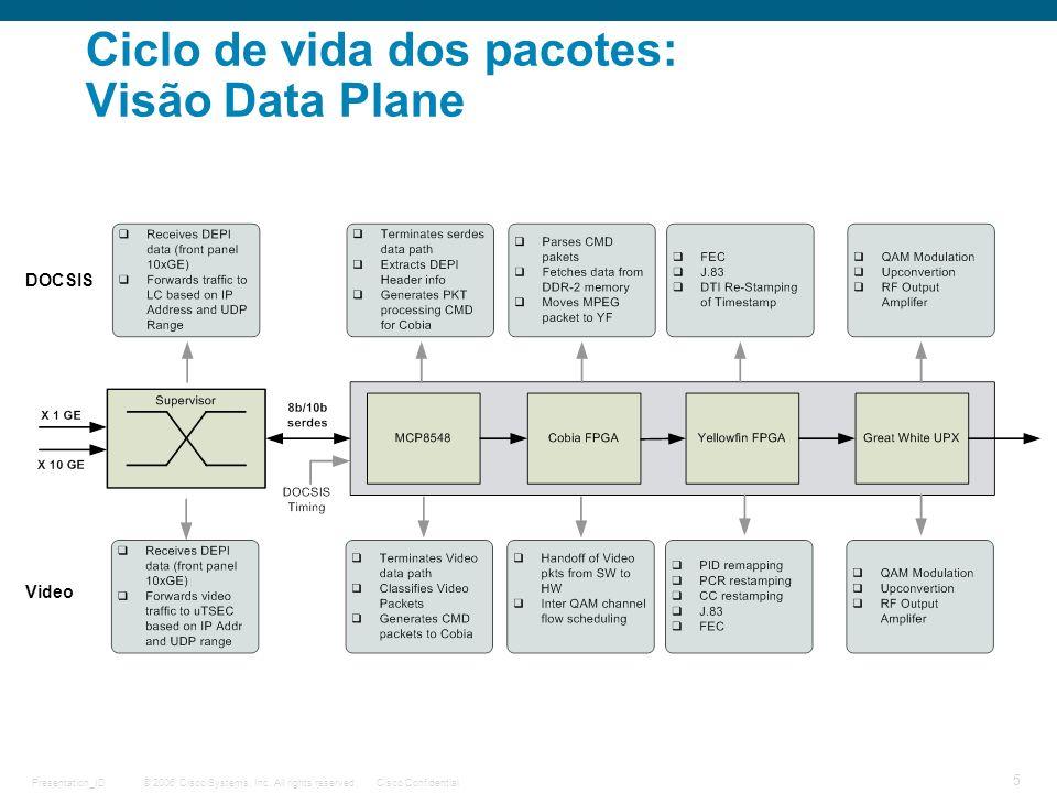 Ciclo de vida dos pacotes: Visão Data Plane