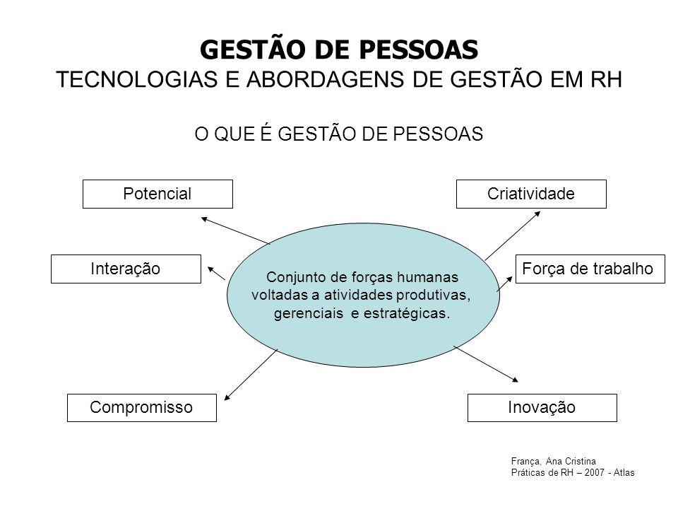 GESTÃO DE PESSOAS TECNOLOGIAS E ABORDAGENS DE GESTÃO EM RH