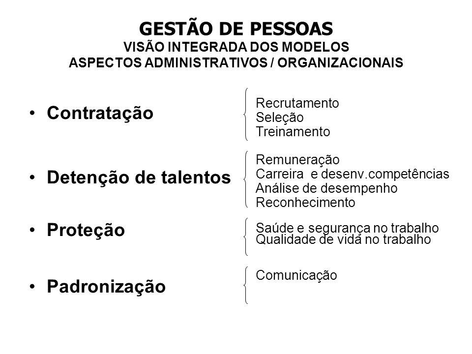 GESTÃO DE PESSOAS VISÃO INTEGRADA DOS MODELOS ASPECTOS ADMINISTRATIVOS / ORGANIZACIONAIS
