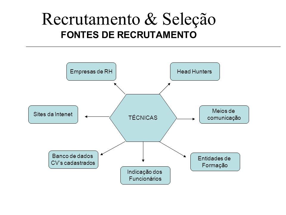Recrutamento & Seleção FONTES DE RECRUTAMENTO