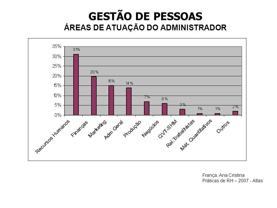 GESTÃO DE PESSOAS ÁREAS DE ATUAÇÃO DO ADMINISTRADOR