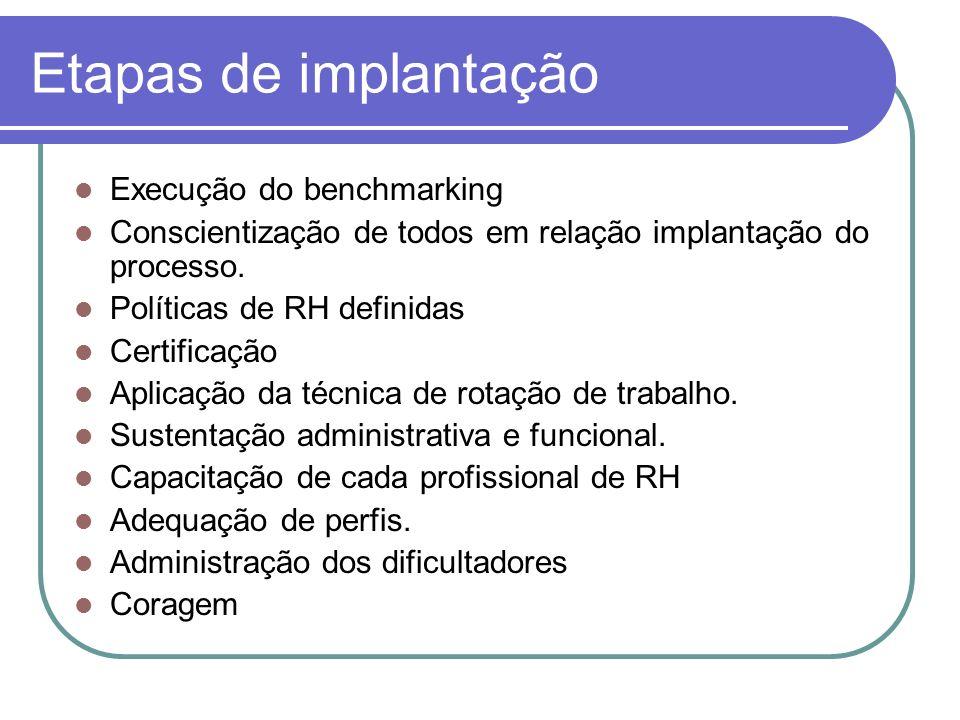 Etapas de implantação Execução do benchmarking