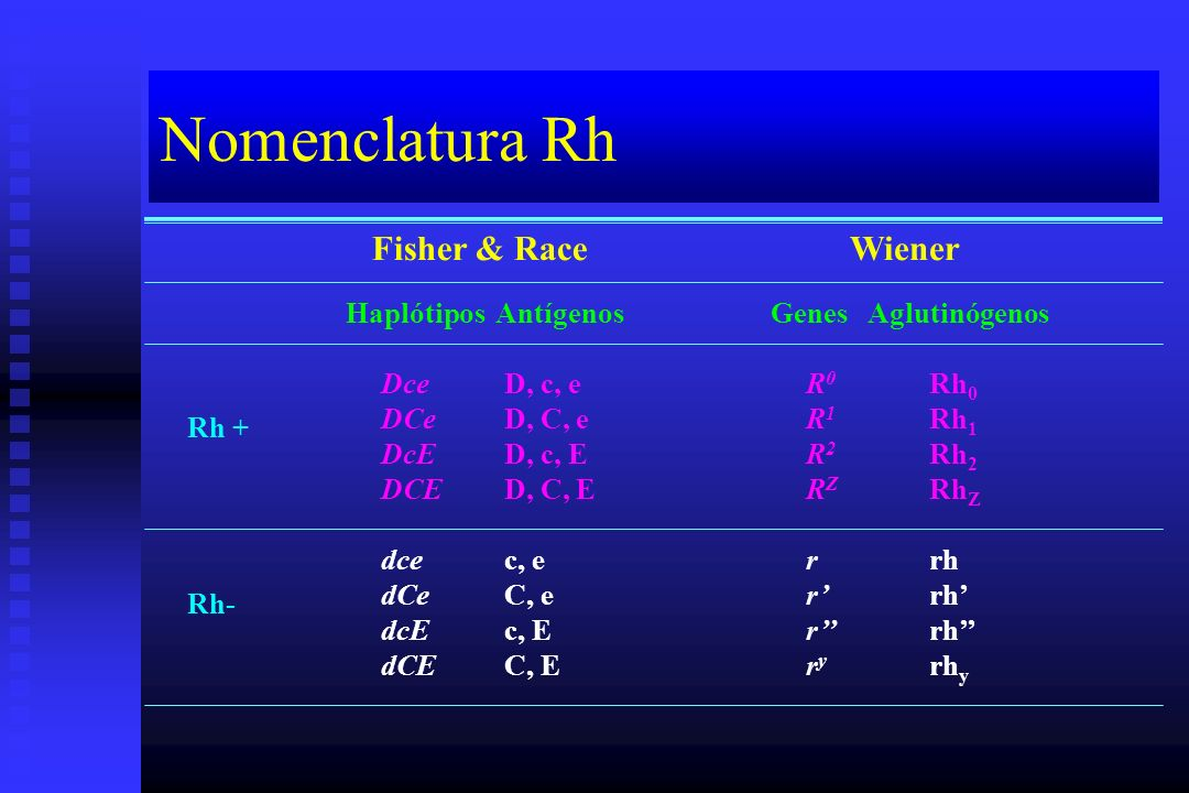 Nomenclatura Rh Fisher & Race Wiener Haplótipos Antígenos Genes