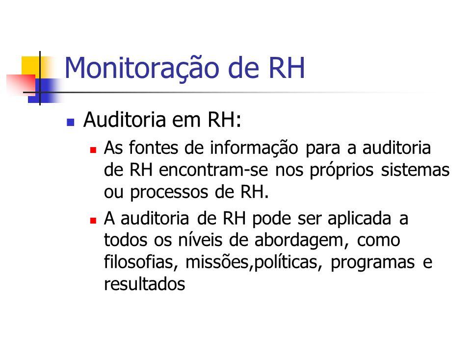 Monitoração de RH Auditoria em RH: