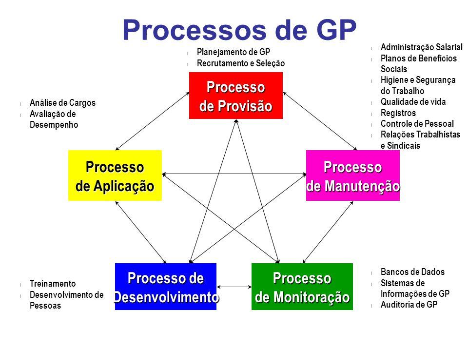 Processos de GP Processo de Provisão de Manutenção de Monitoração