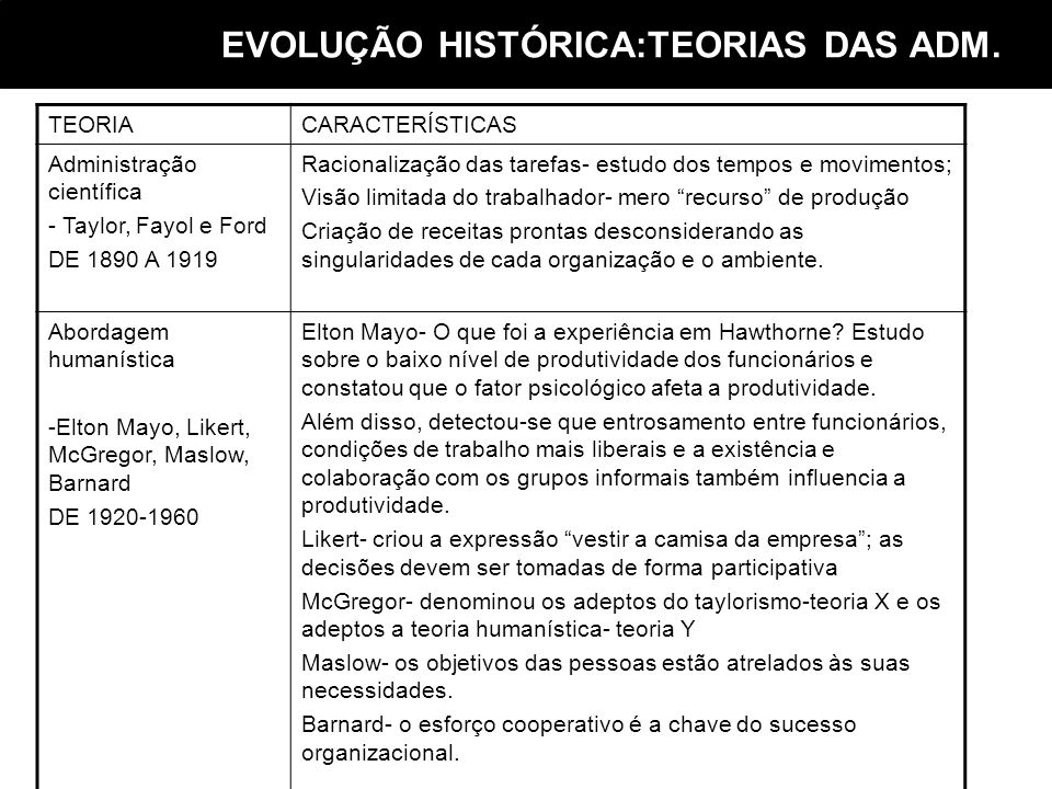 EVOLUÇÃO HISTÓRICA:TEORIAS DAS ADM.