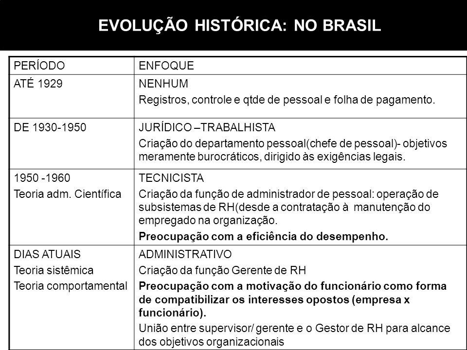 EVOLUÇÃO HISTÓRICA: NO BRASIL