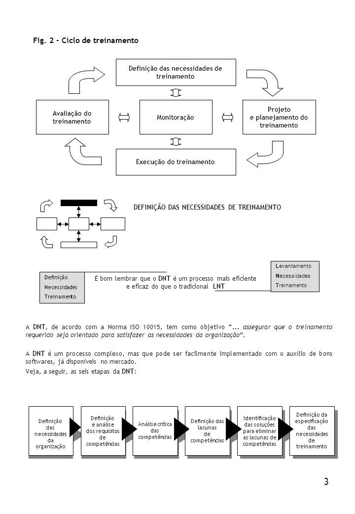 3 Fig. 2 - Ciclo de treinamento