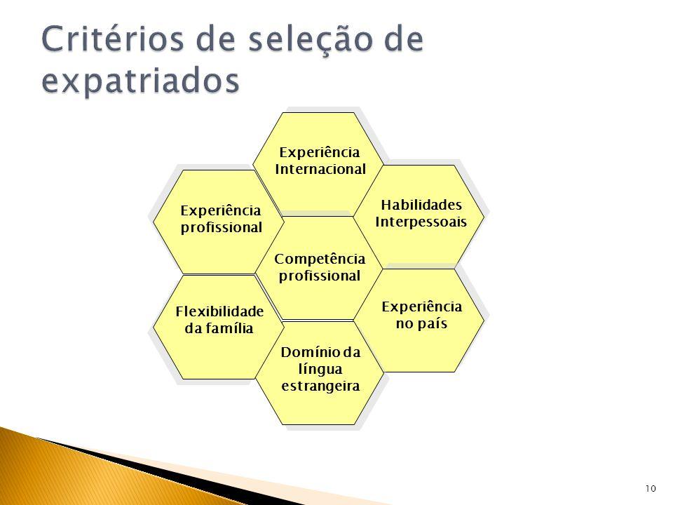 Critérios de seleção de expatriados