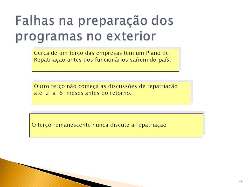 Falhas na preparação dos programas no exterior