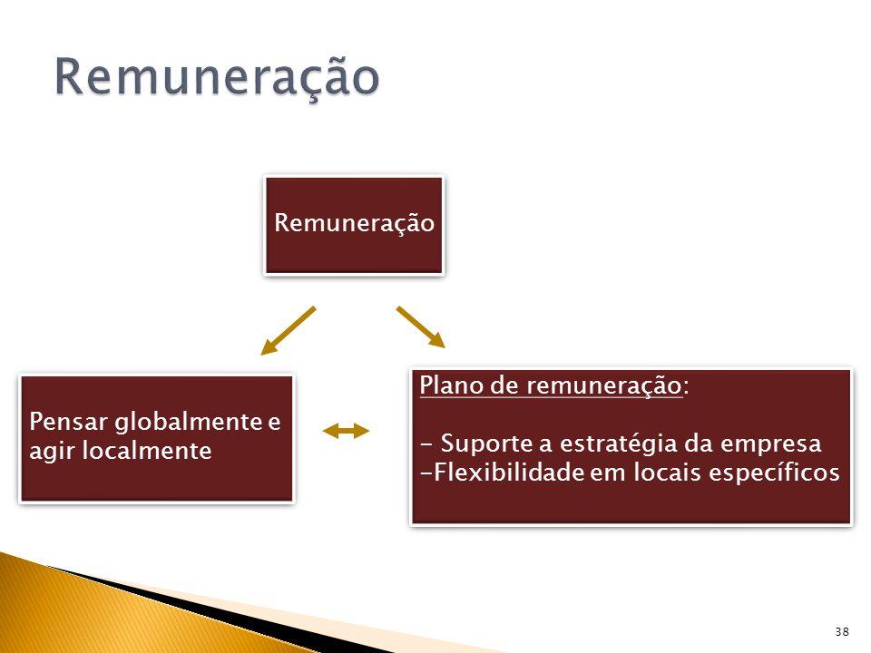 Remuneração Remuneração Plano de remuneração: Pensar globalmente e