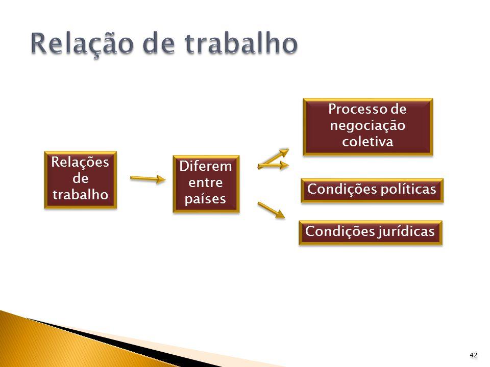 Processo de negociação coletiva
